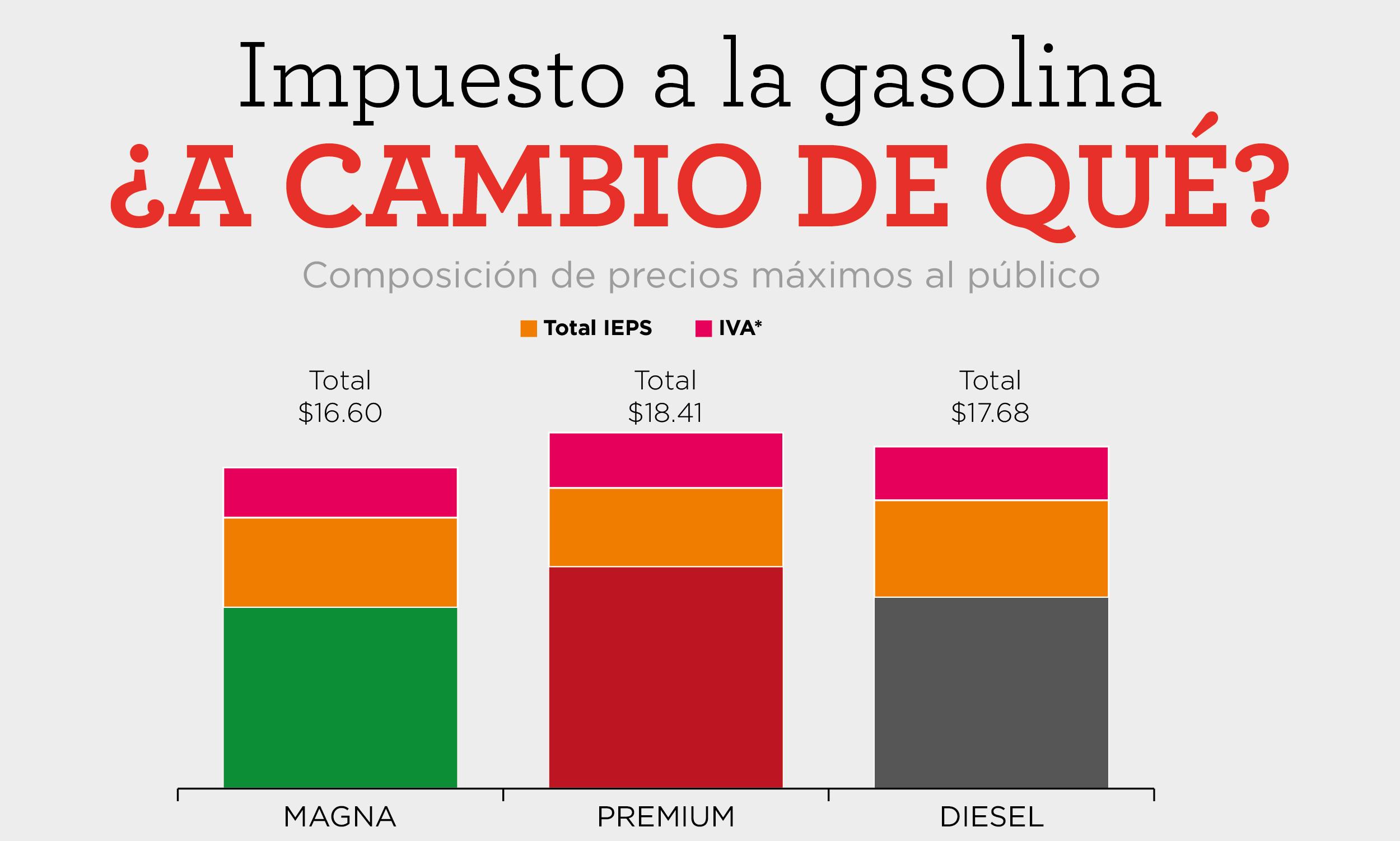 ALTOS COSTOS DE GASOLINA POR  IMPUESTOS Y NO POR  TRANSPORTE.Representan el 40%