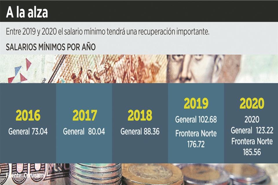 DE 185.56 SALARIO MÍNIMO EN FRONTERA NORTE. La nueva cultura salarial de COPARMEX