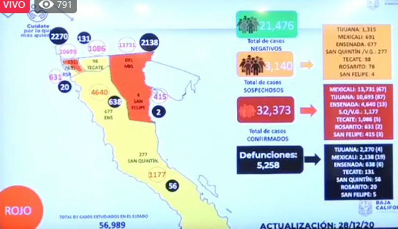 CORONAVIRUS: VAN 5 MIL 258 MUERTOS EN BAJA CALIFORNIA