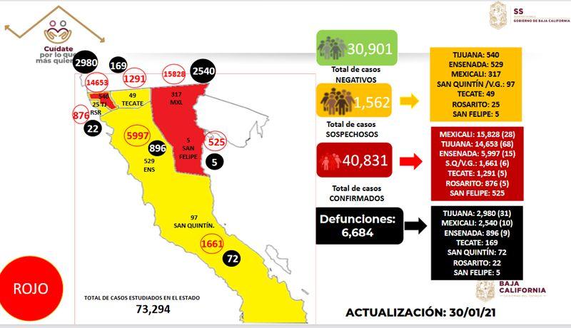VAN 6 MIL 684 MUERTOS EN BAJA CALIFORNIA, POR CORONAVIRUS