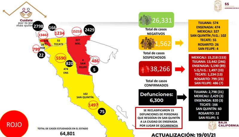 SEMÁFORO ROJO EN B.C. PODRÍA CONTINUAR LA OTRA SEMANA.Van 144 mil muertospor Covid en todo México