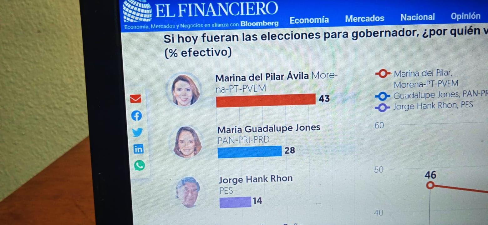 MARINA DEL PILAR 43%, JONES 28%, HANK 14 %. Encuesta del periódico El Financiero. Elecciones 6 Junio 2021
